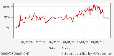 Volatility Factor 2.0 Pro - EURUSD & GBPUSD