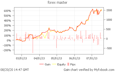 Forexpf chart cornwall capital investment strategy