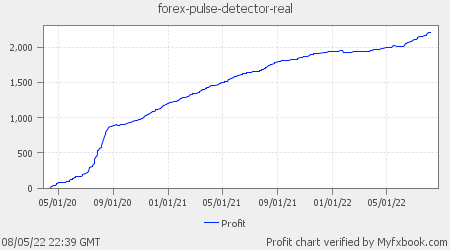 Forex Pulse Detector Real-Money Account