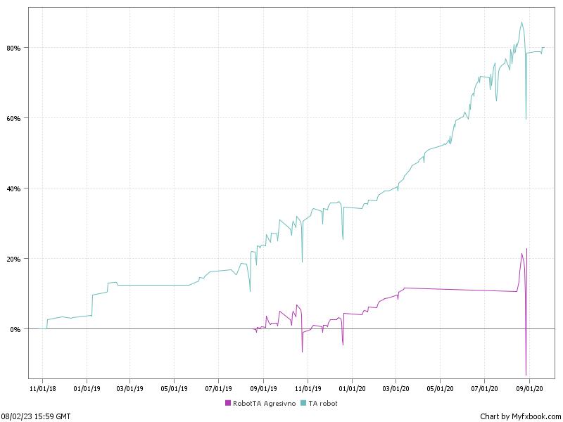 График доходности Trader Assist