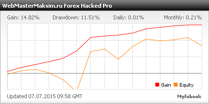 Мультивалютные советники, как Forex Hacked Pro - это мощное оружие дохода!