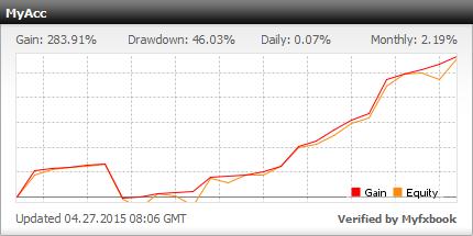 торговля на рынке валют forex