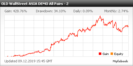 Monitoring of EA Asia | DEMO All Pairs - High Risk