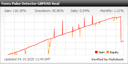 Forex Pulse Detector EA - Live Account Trading Results Using This Expert Advisor And FX Trading Robot With GBPUSD Currency Pair - Real Verified Account Added 2016