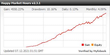 Happy Market Hours EA - Результати тестування демо-рахунків за допомогою цього експерта-консультанта FX та робота Forex із EURUSD, EURCHF, EURGBP, EURCAD, USDCAD, USDCHF, GBPUSD, GBPCAD, GBPCHF та CADCHF Валютні пари - Статистика Додано 2013