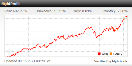 NightProfit trading result on myfxbook