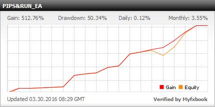 PIP a RUN EA - live účet Výsledky obchodování pomocí této odborný poradce a obchodní kopírka S EURUSD, GBPUSD USDJPY a měnové páry - LowCostForex Broker
