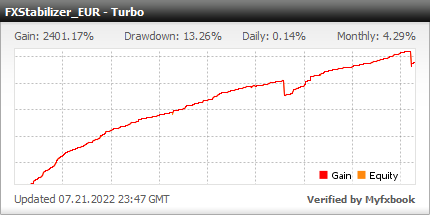 Super reliable Forex EA FXStabilizer Turbo EURUSD. Forex live statistics with the real money results