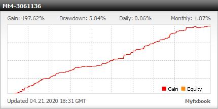Forex Warrior EA - Live-tilin kaupankäynnin tulokset Tämän FX-asiantuntijan neuvonantaja EURJPY: n, GBPUSD: n ja USDCAD: n valuuttakurssien avulla - Real Stats Lisätty 2015