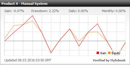 Manual Forex System