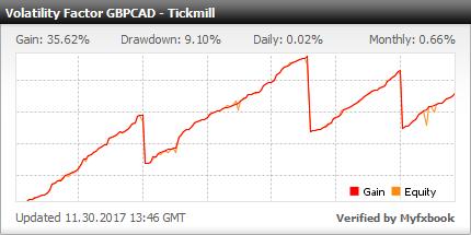 Myfxbook Volatility Factor 2.0 PRO EA