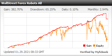 WallStreet Forex Robot 2.0 Evolution - Demo Account Test Results Using This Expert Advisor With AUDUSD, EURCHF, EURGBP, EURUSD, GBPCAD, GBPCHF, GBPUSD, NZDUSD, USDCAD, USDCHF And USDJPY Currency Pairs - Real Verified Account Added 2016