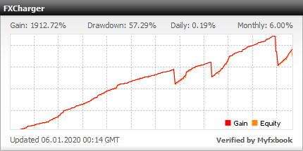 FXCharger Full EURUSD - very profitable results