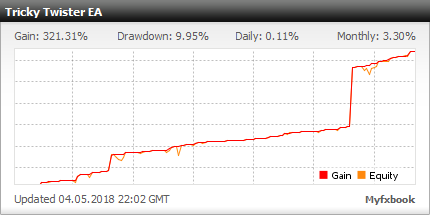 Tricky Twister FX - live statistics Forex trading account