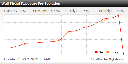 Myfxbook Wall Street Recovery Pro Evolution