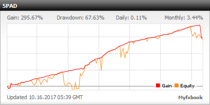 5 Pips a Day - live statistics Forex trading account