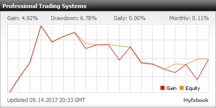 Myfxbook Professional Trading Portfolio