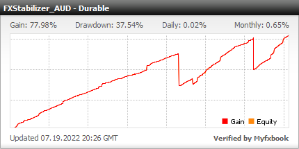 FXStabilizer Durable AUDUSD EA is a best profitable Forex software
