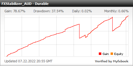 FXStabilizer EA - Live Account Trading Results Using This Forex Expert Advisor With DURABLE Mode And AUDUSD Currency Pair - Real Stats Added 2016