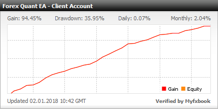 Myfxbook Forex Quant EA