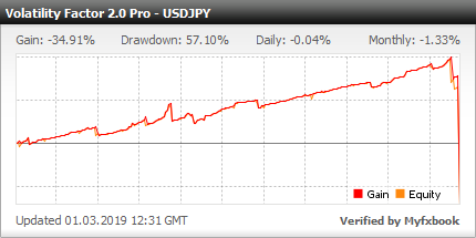 Volatility Factor 2.0 PRO EA - Demo Account Test Results With This FX Expert Advisor And Forex Robot Using The USDJPY Currency Pair - Stats Added In 2018