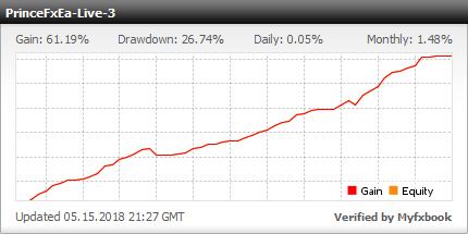 Prince FX EA - live statistics Forex trading account