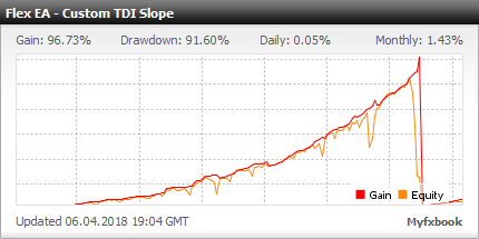 Forex Flex EA - Live Account Statement With Forex Flex Expert Advisor Using Custom TDI Slope Strategy - Real Stats Added In 2018