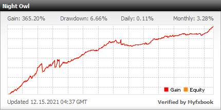 Night Owl trading result on Myfxbook