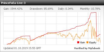 Prince FX EA - profitable Forex EA