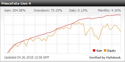 Prince FX EA - very profitable results