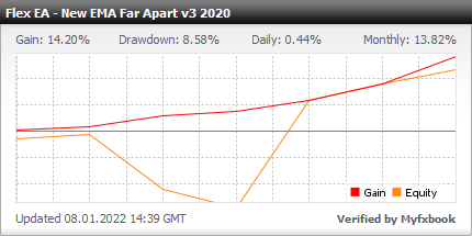 Forex Flex EA - Live Account Statement With Forex Flex Expert Advisor Using Default TDI Strategy - Real Stats Added In 2019