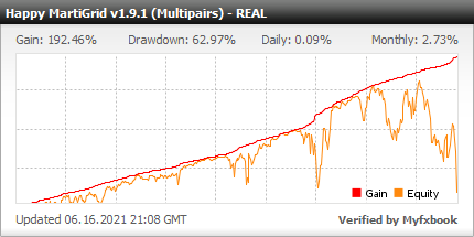 Happy MartiGrid EA - Live Account Trading Results Using This FX Expert Advisor And Forex Robot With AUDUSD, EURJPY, EURUSD, NZDUSD And USDJPY Currency Pairs - Real Stats Added 2018
