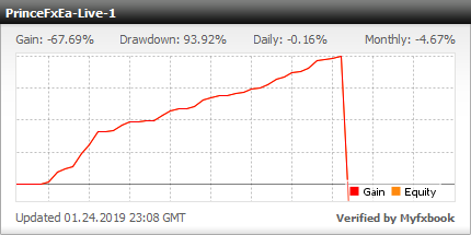 Prince FX EA - live statistics Forex trading account