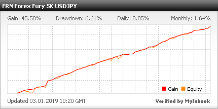 Forex fury myfxbook