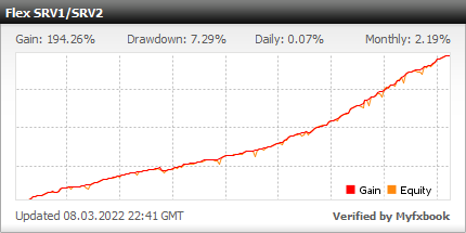 Forex Flex EA - Live Account Statement With Forex Flex Expert Advisor Using 3 Different Strategies From The Members Forum - Real Stats Added In 2019