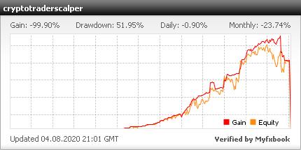 Cryptotraderadvisor MT4 - live statistics Forex trading account