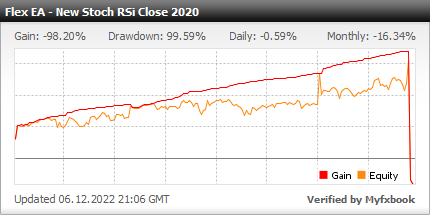 Forex Flex EA - Live Account Statement With Forex Flex Expert Advisor Using New New Stoch RSi Close 2020 Strategy - Real Stats Added In 2020