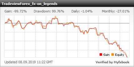 【FX投資】TradeviewForex口座:fx-onレジェンドEA