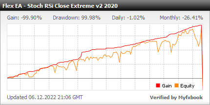 Forex Flex EA - Live Account Statement With Forex Flex Expert Advisor Using Stoch RSi Close Extreme v2 2020 Trading Strategy - Real Stats Added In 2020