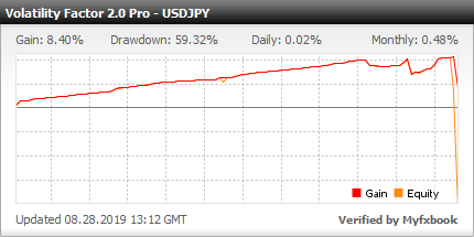 Volatility Factor EA - Demo Account Test Results Using This FX Expert Advisor And Forex Robot With USDJPY Currency Pair And Optimized Custom Settings For Better Performance In 2019