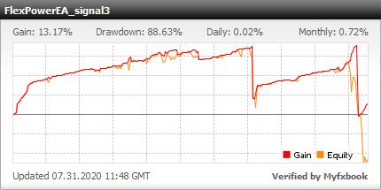 Forex Flex EA - Myfxbook full analyzing trading account