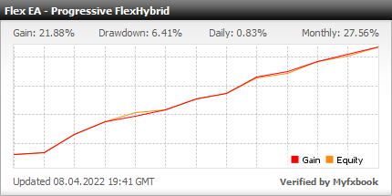 Forex Flex EA - Live Account Statement With Forex Flex Expert Advisor Using Progressive FlexHybrid Strategy - Real Stats Added In 2019