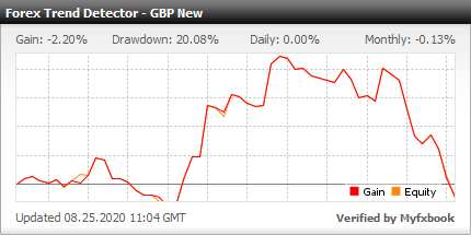 Forex Trend Detector EA - Demo Account Test Results Using This Forex Expert Advisor And FX Trading Robot With The GBPUSD Currency Pair - Stats Added 2019