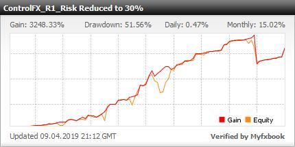 ControlFX_R1_Redused 30 – successful Forex fund management