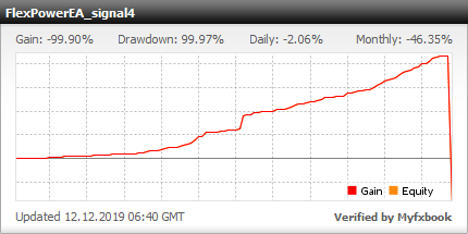 Forex Flex EA - Live Account Statement With Forex Flex Expert Advisor Using Customer Settings - Real Stats Added In 2019