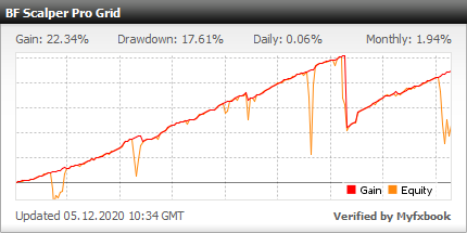 BF Scalper PRO EA - Demo Account Test Results Using This FX Expert Advisor And Forex Trading Robot With Grid Option And With GBPUSD, EURUSD, EURCHF, EURAUD, EURCAD, GBPCAD, USDCAD, USDCHF And USDJPY Currency Pairs - Stats Added 2019