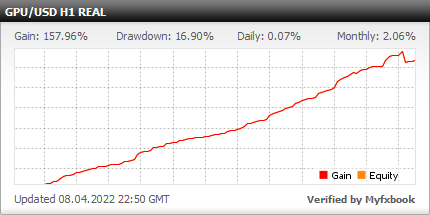 Benefit EA - live statistics for your Forex trading account