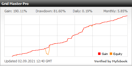 Grid Master PRO EA - Demo Account Test Results Using This FX Expert Advisor And Forex Trading Robot With The GBPUSD Currency Pair - Stats Added 2019