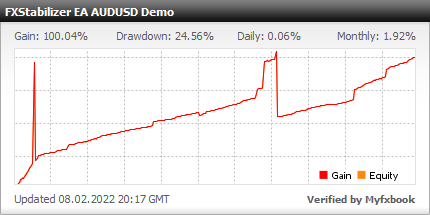 FXStabilizer EA - Demo Account Test Results Using This Forex Expert Advisor With TURBO Mode And AUDUSD Currency Pair - Stats Added 2019