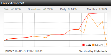 Forex Armor - live statistics Forex trading account